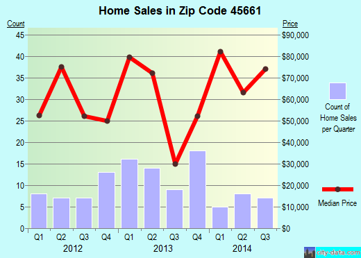 Zip code 45661 (Piketon, Ohio) real estate house value trends