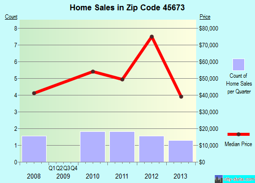 Zip code 45673 (Richmond Dale, Ohio) real estate house value trends