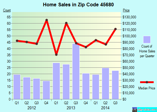 Zip code 45680 (South Point, Ohio) real estate house value trends