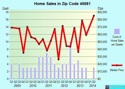 Zip code 45681 (SOUTH SALEM, Ohio) real estate house value trends