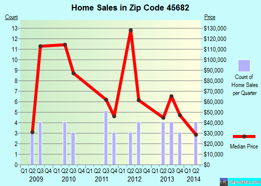 Zip code 45682 (South Webster, Ohio) real estate house value trends