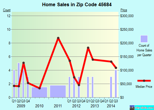 Zip code 45684 (Rome, Ohio) real estate house value trends