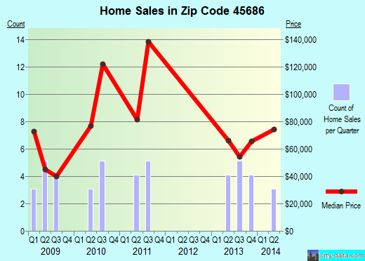 Zip code 45686 (Vinton, Ohio) real estate house value trends