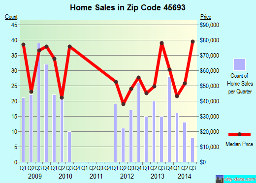 Zip code 45693 (West Union, Ohio) real estate house value trends