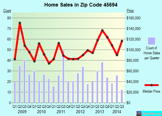 Zip code 45694 (Wheelersburg, Ohio) real estate house value trends