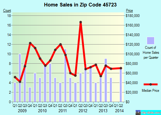 Zip code 45723 (COOLVILLE, Ohio) real estate house value trends