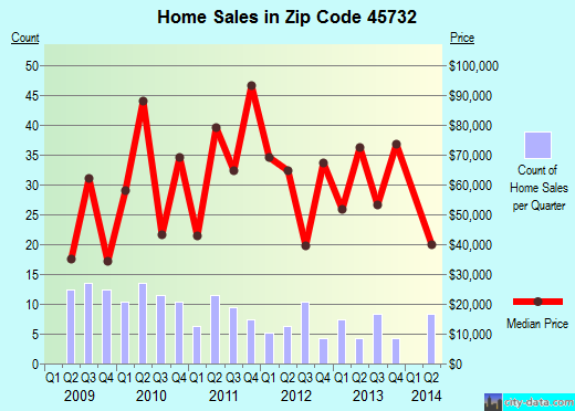 Zip code 45732 (Glouster, Ohio) real estate house value trends