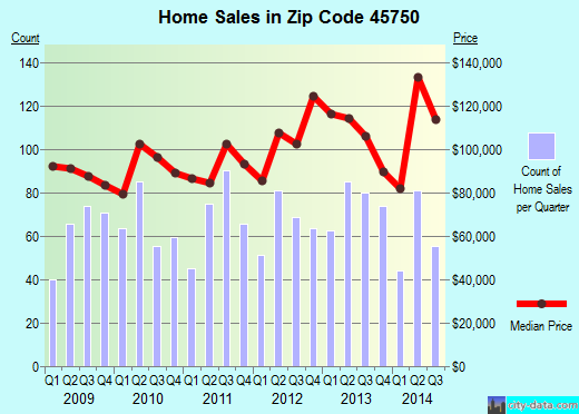 Zip code 45750 (Marietta, Ohio) real estate house value trends