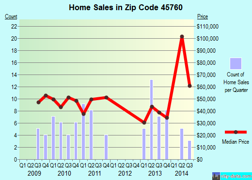 Zip code 45760 (MIDDLEPORT, Ohio) real estate house value trends