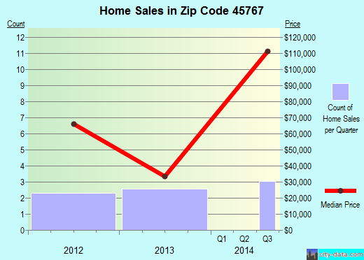 Zip code 45767 (Matamoras, Ohio) real estate house value trends