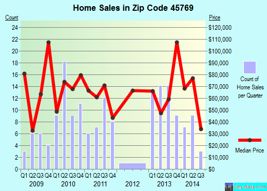 Zip code 45769 (POMEROY, Ohio) real estate house value trends