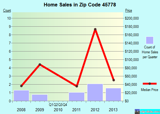 Zip code 45778 (, Ohio) real estate house value trends