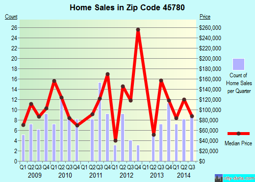 Zip code 45780 (The Plains, Ohio) real estate house value trends