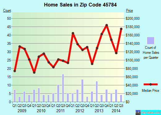Zip code 45784 (, Ohio) real estate house value trends