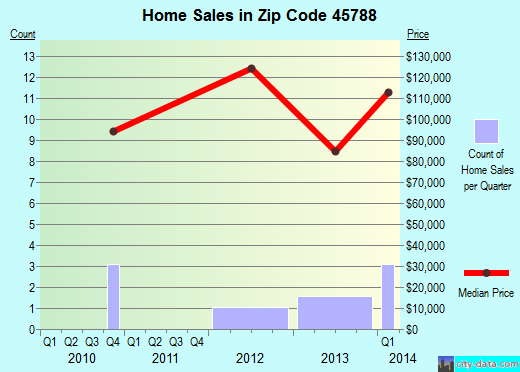 Zip code 45788 (, Ohio) real estate house value trends
