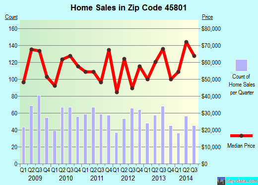 Zip code 45801 (Lima, Ohio) real estate house value trends