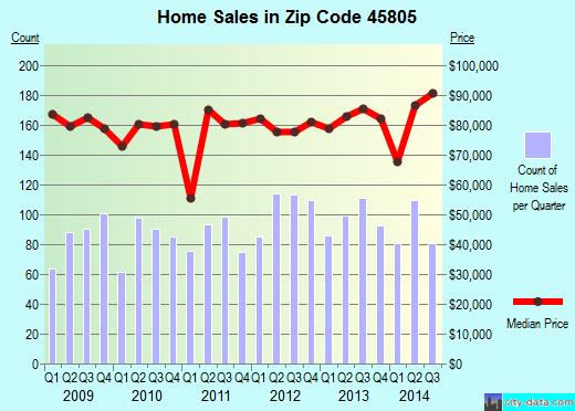 Zip code 45805 (Lima, OH) real estate house value trends