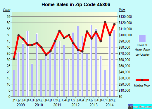 Zip code 45806 (LIMA, Ohio) real estate house value trends