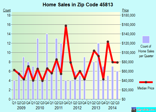 Zip code 45813 (Antwerp, Ohio) real estate house value trends