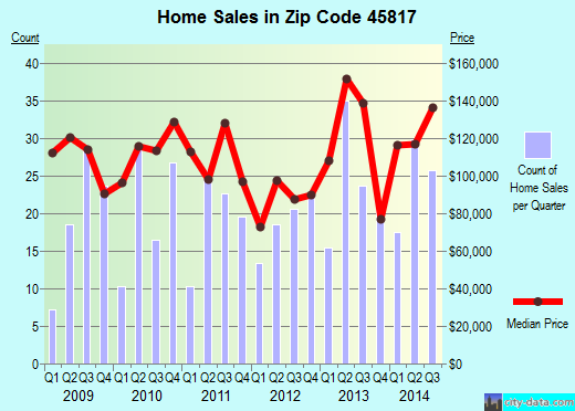 Zip code 45817 (Bluffton, Ohio) real estate house value trends