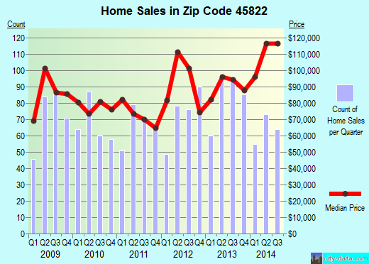 Zip code 45822 (Celina, Ohio) real estate house value trends