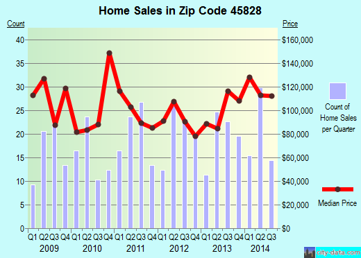 Zip code 45828 (Coldwater, Ohio) real estate house value trends