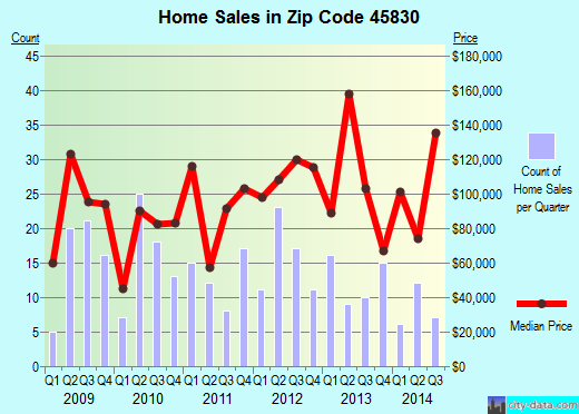 Zip code 45830 (Columbus Grove, OH) real estate house value trends