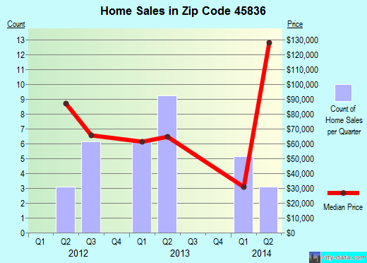 Zip code 45836 (Dunkirk, Ohio) real estate house value trends