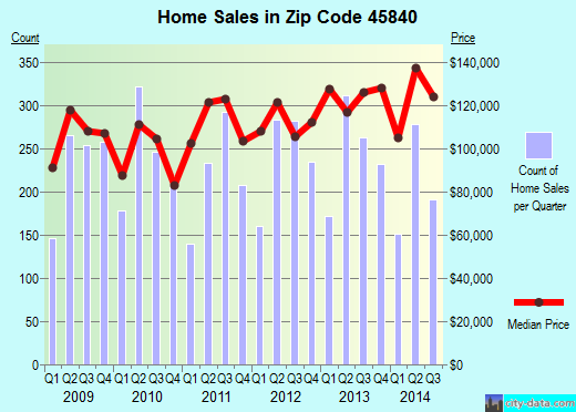 Zip code 45840 (Findlay, Ohio) real estate house value trends
