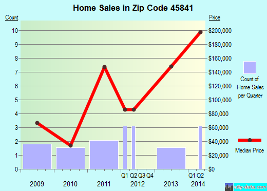 Zip code 45841 (Jenera, Ohio) real estate house value trends