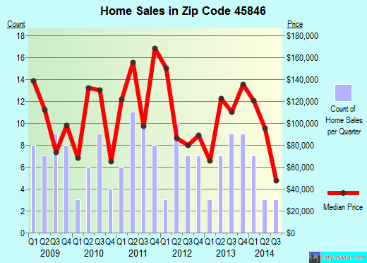 Zip code 45846 (Fort Recovery, Ohio) real estate house value trends
