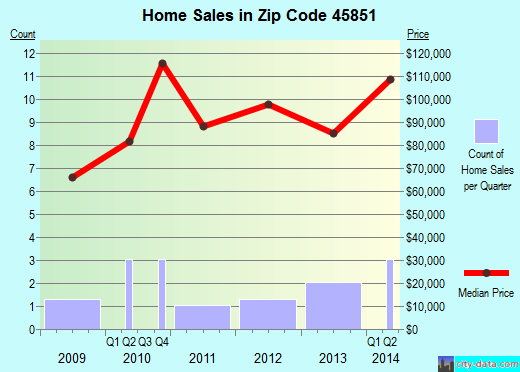 Zip code 45851 (HAVILAND, Ohio) real estate house value trends