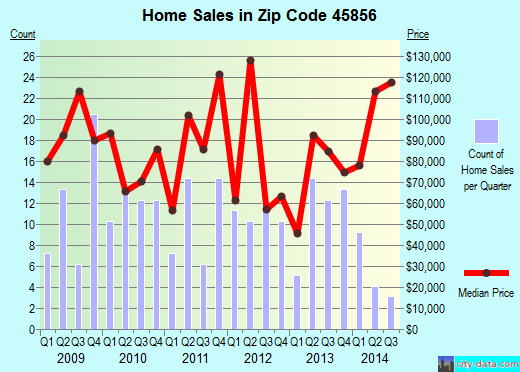 Zip code 45856 (Leipsic, Ohio) real estate house value trends