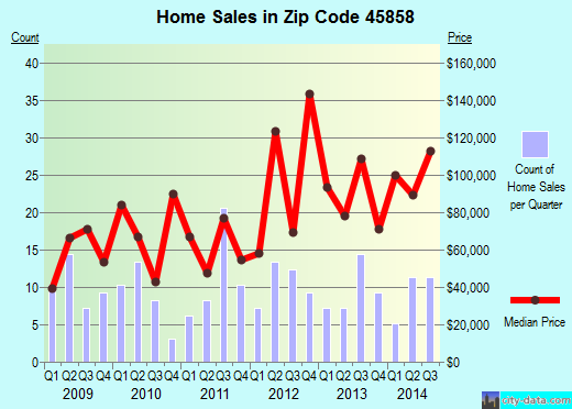 Zip code 45858 (McComb, Ohio) real estate house value trends
