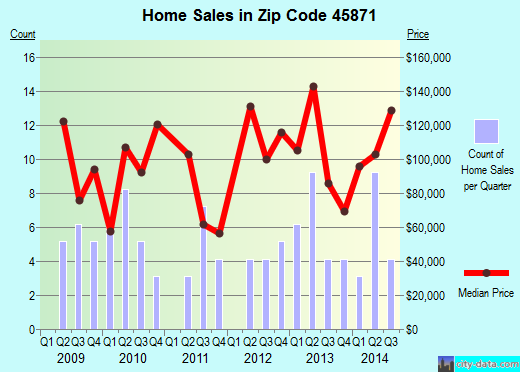 Zip code 45871 (NEW KNOXVILLE, Ohio) real estate house value trends