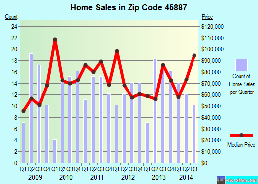 Zip code 45887 (Spencerville, Ohio) real estate house value trends