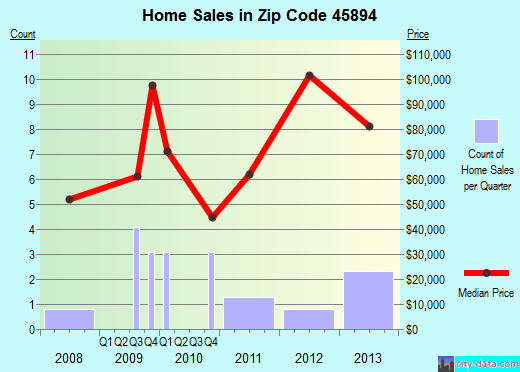 Zip code 45894 (Venedocia, Ohio) real estate house value trends
