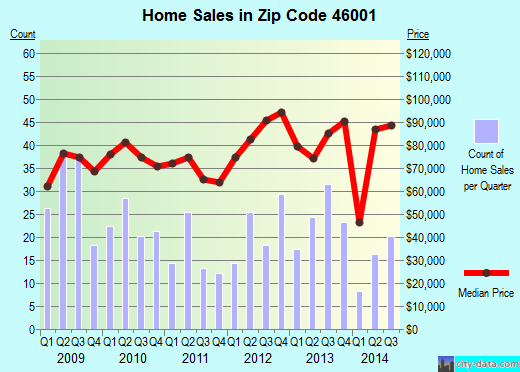 Zip code 46001 (Alexandria, Indiana) real estate house value trends