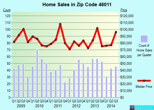 Zip code 46011 (Anderson, Indiana) real estate house value trends