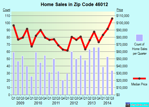 Zip code 46012 (Anderson, Indiana) real estate house value trends