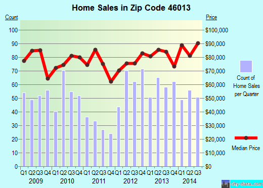 Zip code 46013 (Anderson, Indiana) real estate house value trends