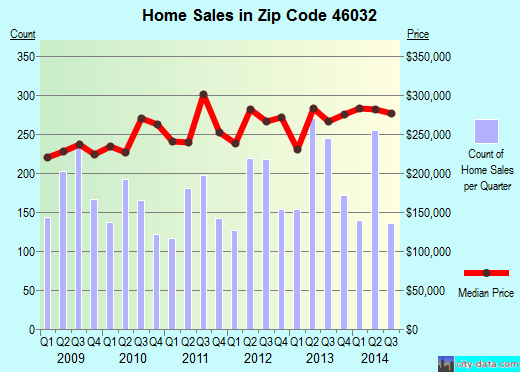 Zip code 46032 (Carmel, Indiana) real estate house value trends