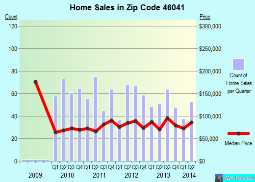 Zip code 46041 (Frankfort, Indiana) real estate house value trends
