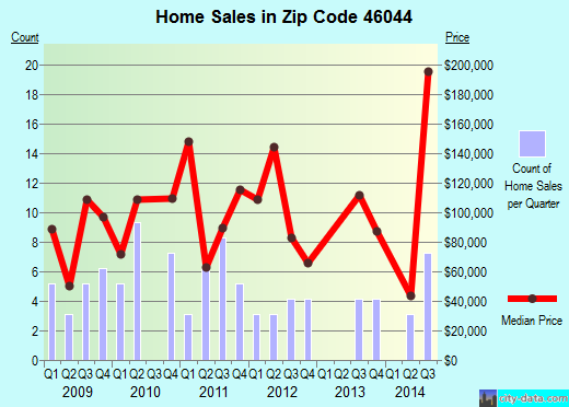 Zip code 46044 (Frankton, Indiana) real estate house value trends