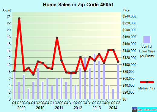 Zip code 46051 (Lapel, Indiana) real estate house value trends