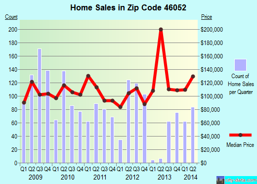 Zip code 46052 (Lebanon, Indiana) real estate house value trends