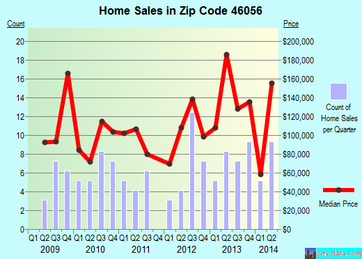 Zip code 46056 (Markleville, Indiana) real estate house value trends