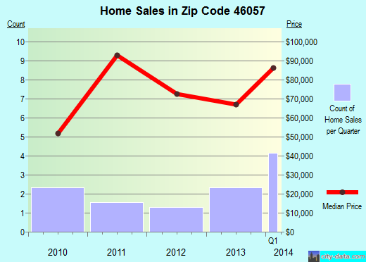 Zip code 46057 (Michigantown, Indiana) real estate house value trends