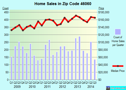 Zip code 46060 (Noblesville, Indiana) real estate house value trends
