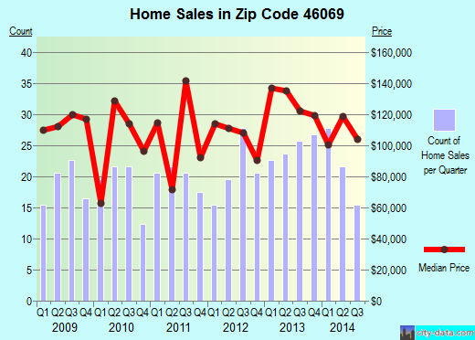 Zip code 46069 (Sheridan, Indiana) real estate house value trends